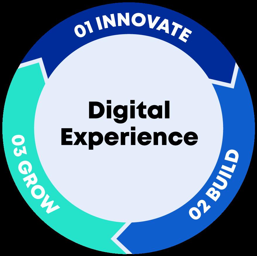 3mediaweb Digital Experience