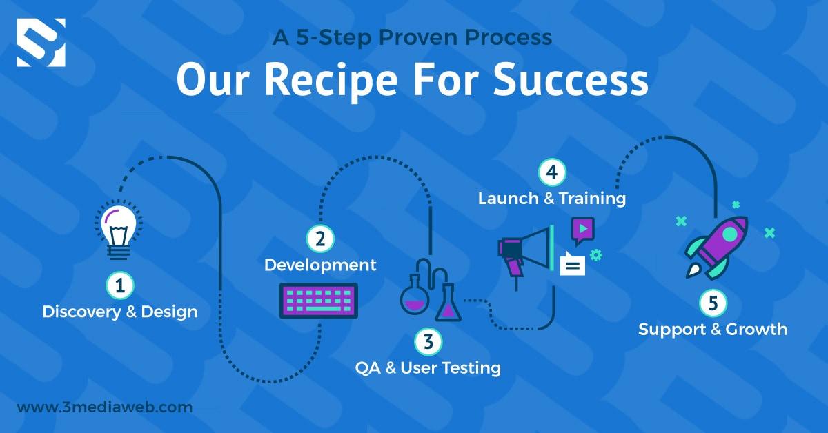 3 Media Web Five Step Process