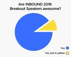 Inbound 2018 Breakout Speakers Awesomeness Graph.
