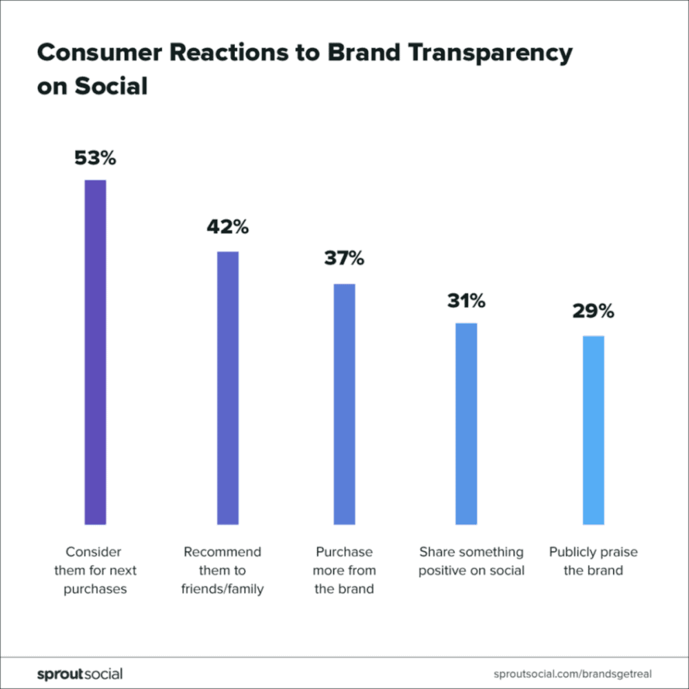 sprout social graphic consumer reactions to brand transparency on social