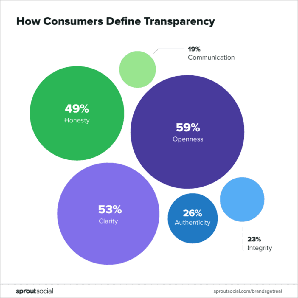 how consumers define brand transparency