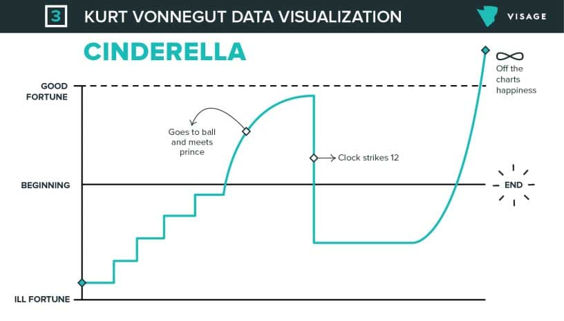 Storytelling in SEO: Cinderella Data Visualization via AdEspresso.