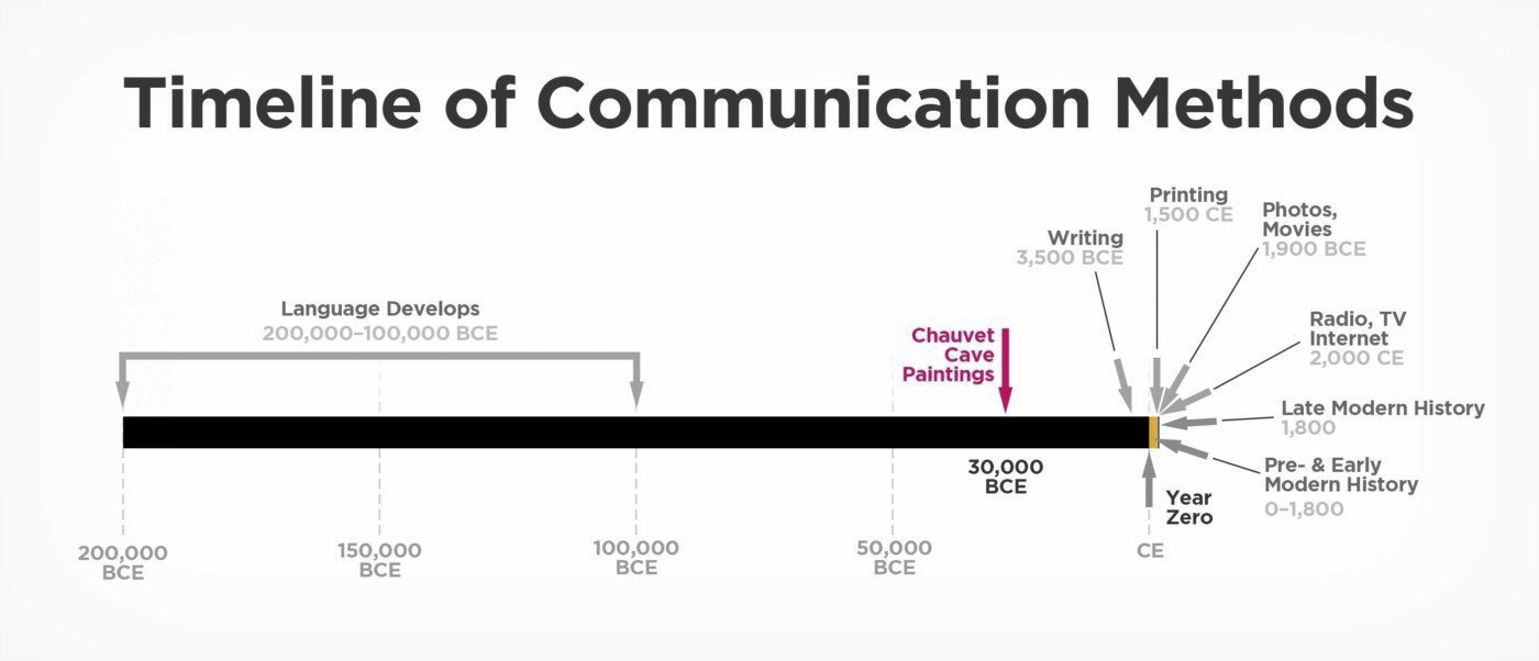 Timeline of Communication Methods.
