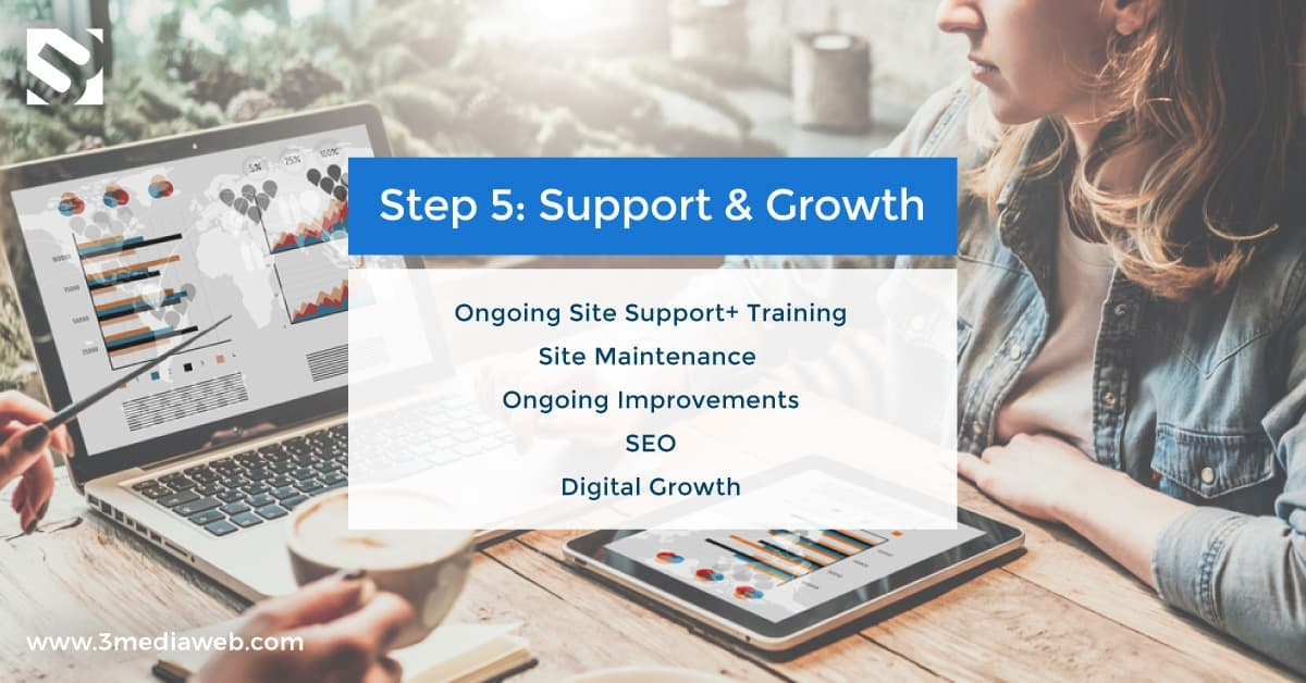 Web Design Process 5 Steps – 3 Media Web – 5 Support Growth