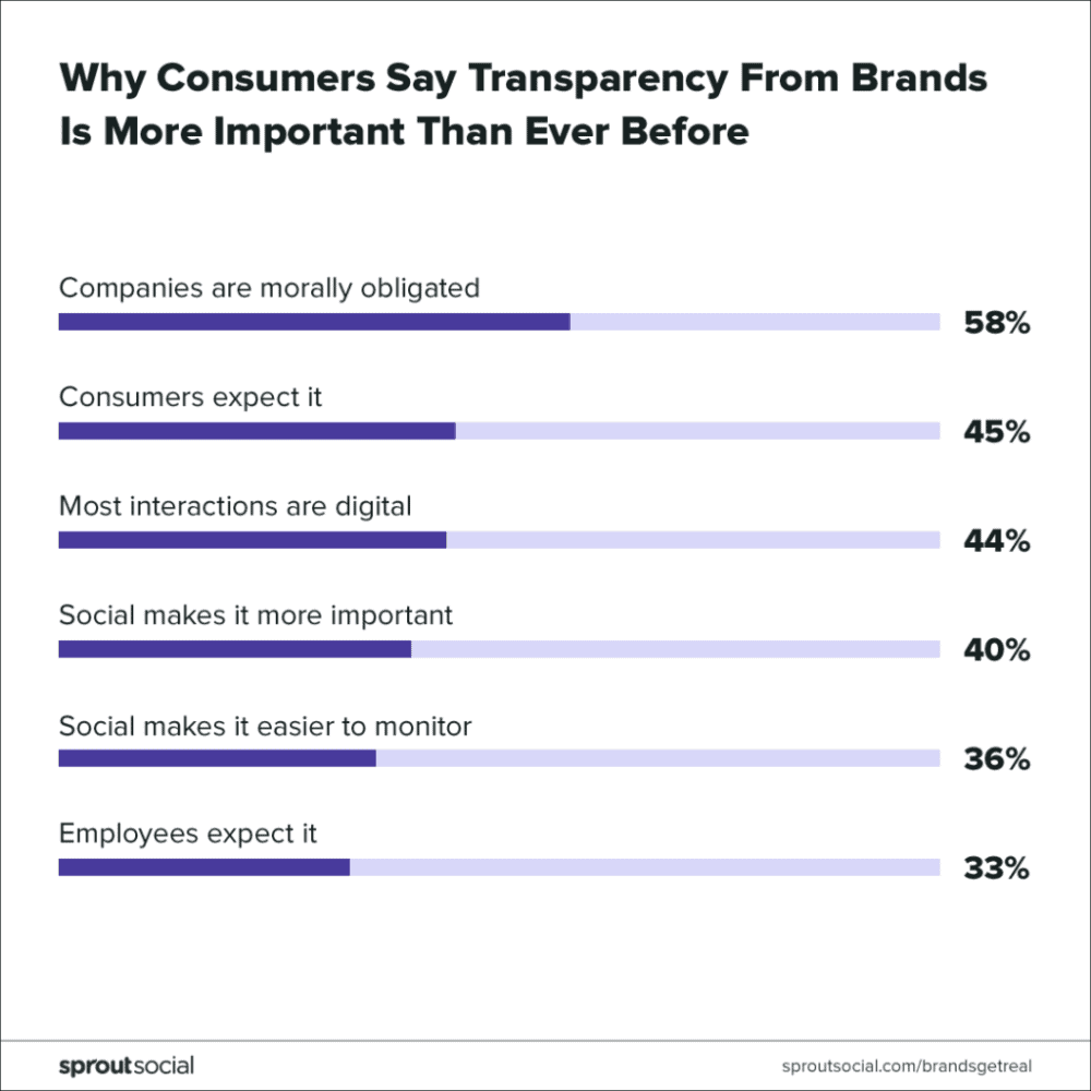 why consumers say brand transparency is important chart