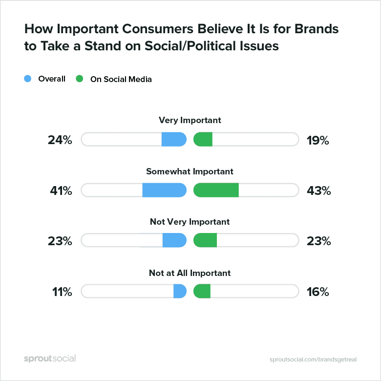 A graph illustration by Sprout Social, showing how important consumer believe it is for brands to take a stand on social/political issues.