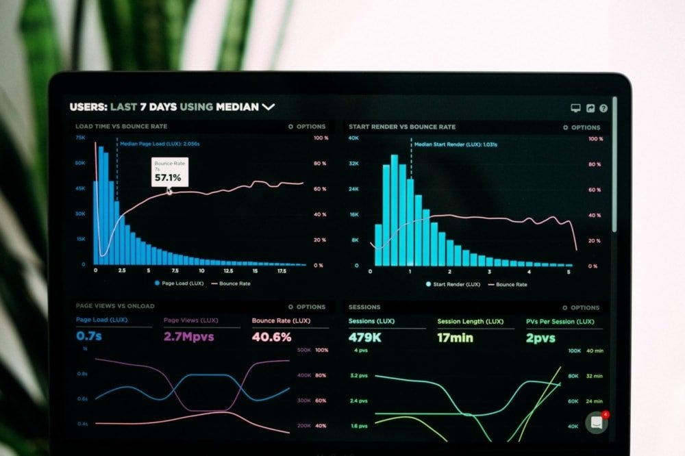 manufacturing website analytics display of graphs and charts