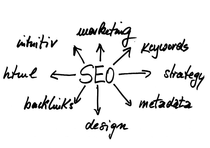 flow chart showing all the paths of SEO