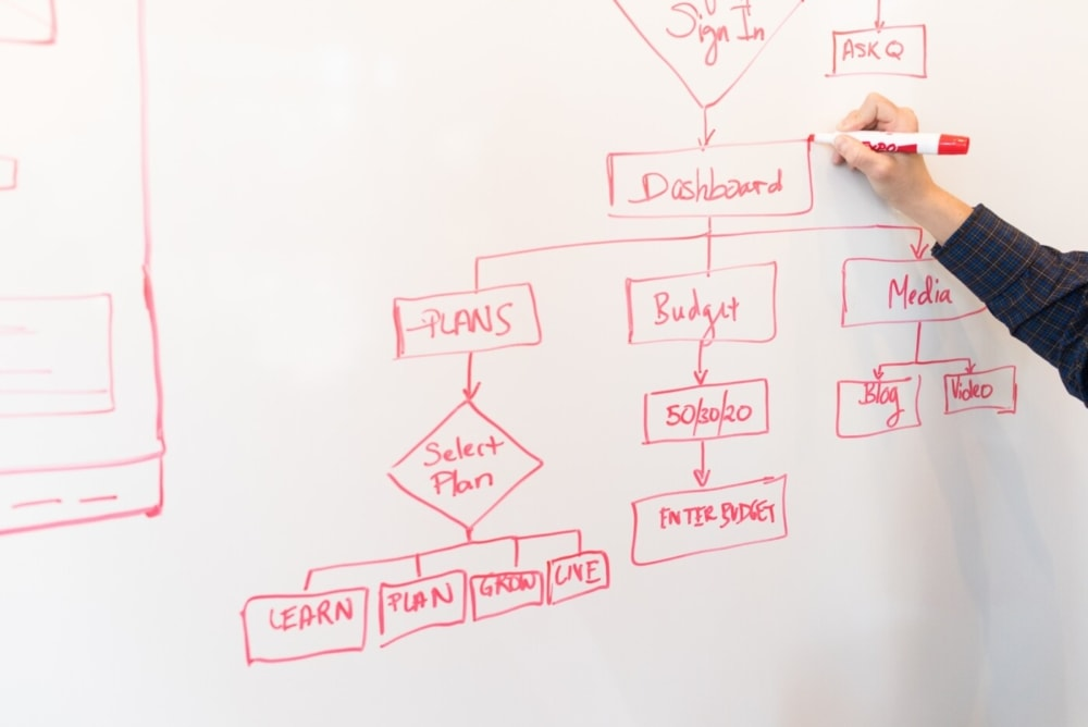 web designer writing a content sitemap on whiteboard