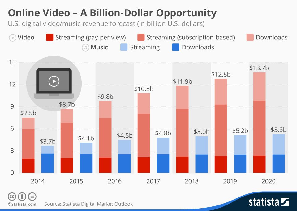 Chart showing the value of video content