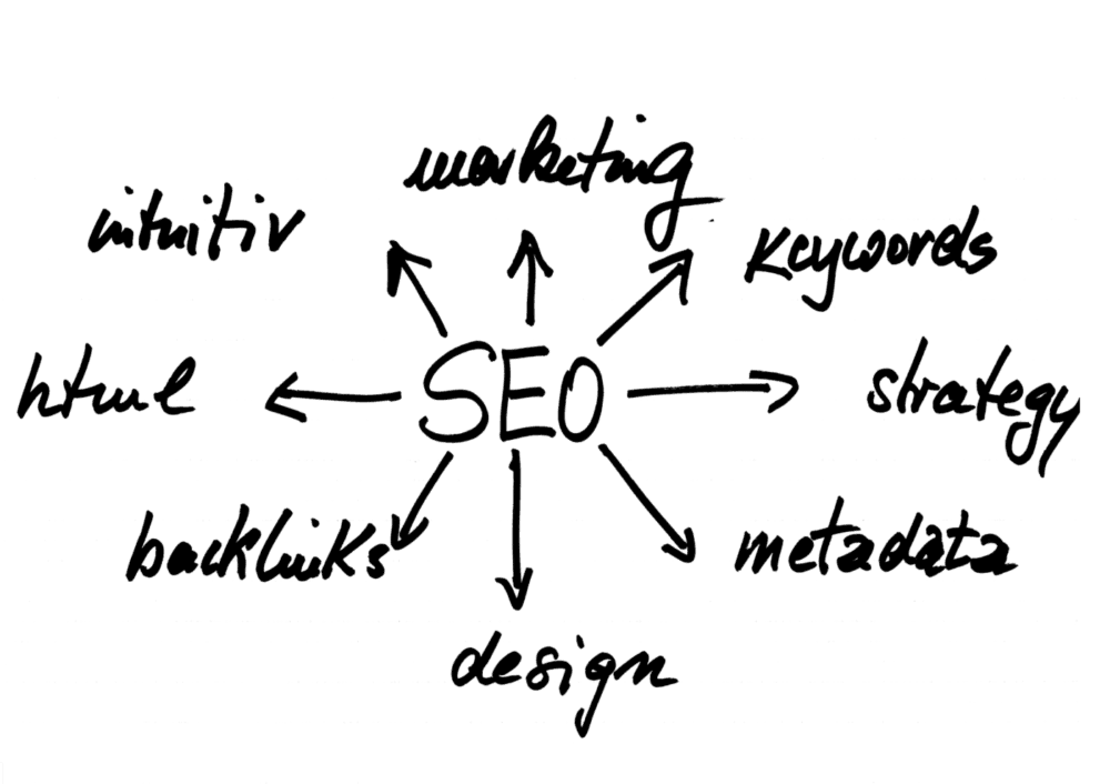 what makes up good seo