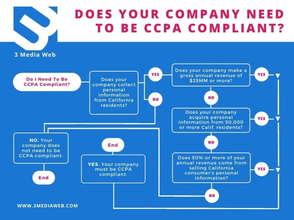 flowchart answering who needs to be ccpa compliant